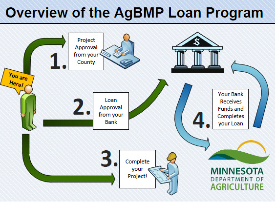 Agbmp Loan Kittson Soil And Water Conservation District